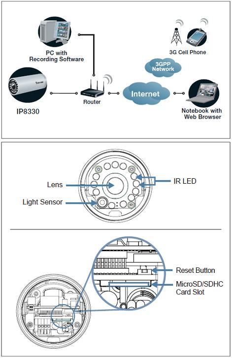 IP8330 VIVOTEK - Kamery zintegrowane IP
